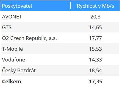 Rychlosti DSL internetu naměřené na serveru www.dsl.cz za září 2018